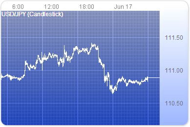 為替チャート
